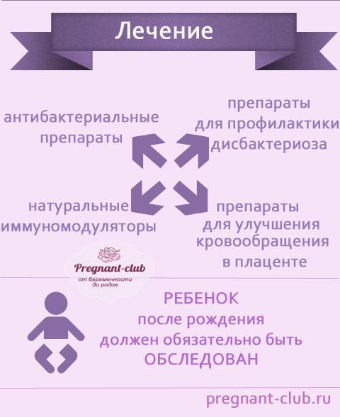 Схема лечения микоплазмы и уреаплазмы у мужчин